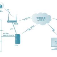 安普物聯網模塊全新上線。